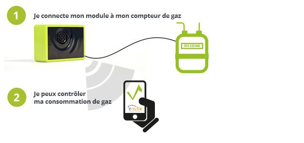 Module de suivi de consommation de gaz e-sylife : une installation simplifiée